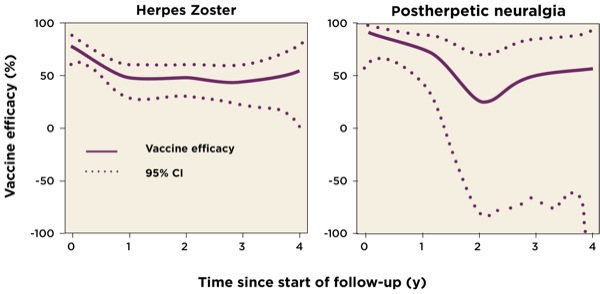 The impact of herpes zoster and postherpetic neuralgia on health-related quality of life: a prospective study 2